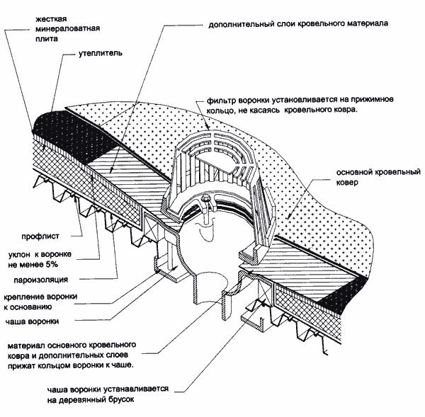 Вид 1 Схема монтажа