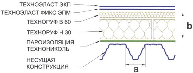 Фундамента бруса из гидроизоляция бани