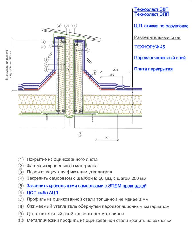 Фундамента полимочевиной гидроизоляция